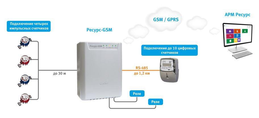 Счетчики передающие по GSM